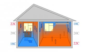 Как работает инфракрасное отопление
