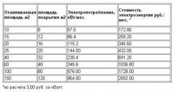 Таблица энергозатрат на инфракрасное отопление