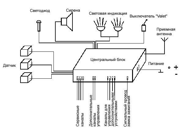 Схема устройства сигнализации