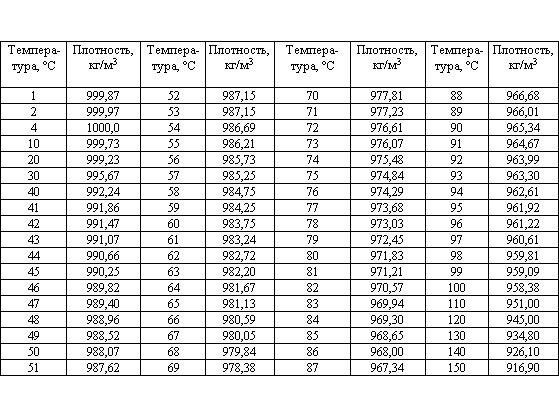 Таблица плотности и температуры жидкости