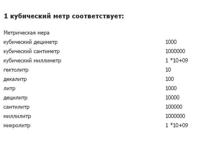 Таблица соответствия 1 кубическому литру