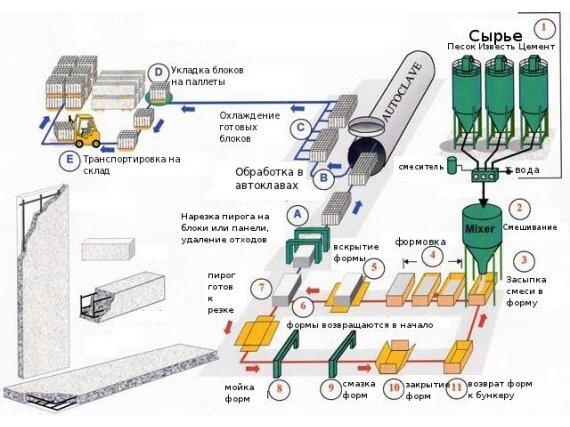 Автоклавное производство газобетонных блоков