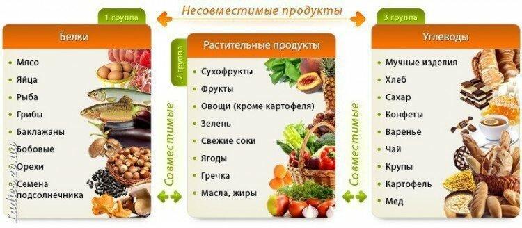 Группы совместимости продуктов