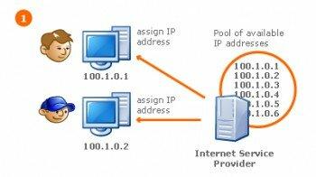 Картинка раздачи адресов провайдером
