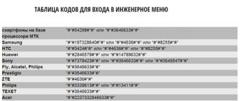 Коды входа в инженерное меню