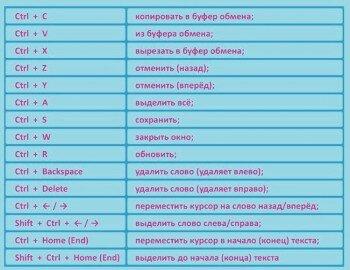 Таблица горячих клавиш