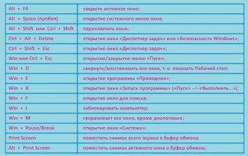 Таблица горячих клавиш продолжение
