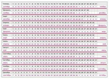 Таблица определения даты родов