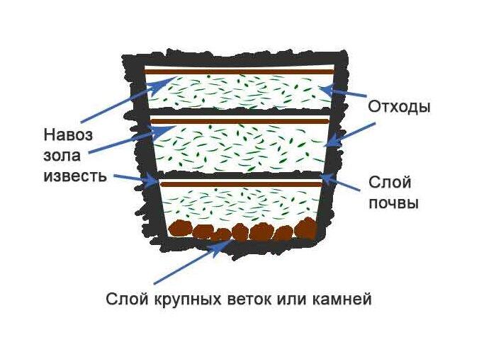 Порядок закладки компоста