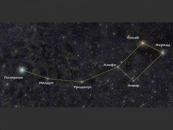 Основные звезды Малой Медведицы
