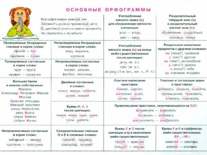 Основные орфограммы