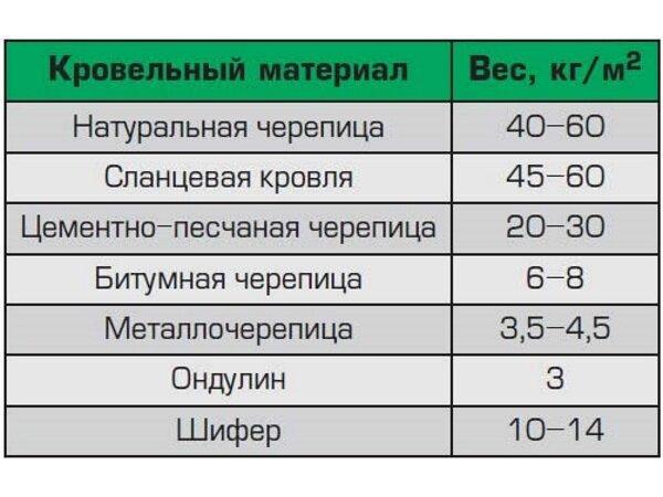 Таблица весов кровельных материалов