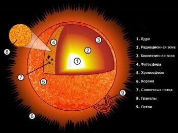 Графическое представление слоев Солнца