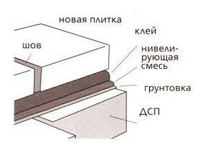 Схема укладки плитки на ДСП