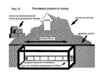 Схема расположения покойного в могиле