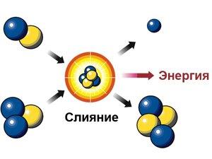 Термоядерный синтез в солнечном ядре