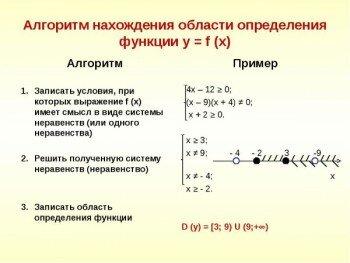 Алгоритм нахождения области определения функции