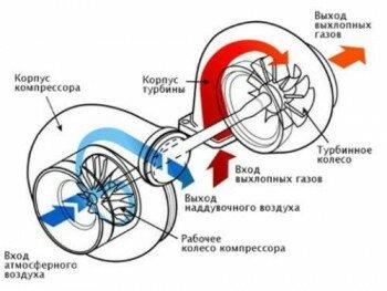 Схема работы двигателя при крутящем моменте
