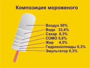 Состав мороженого