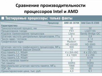 Сравнение производительности процессоров Intel и AMD