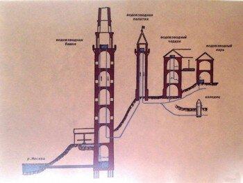 Устройство Водовзводной башни