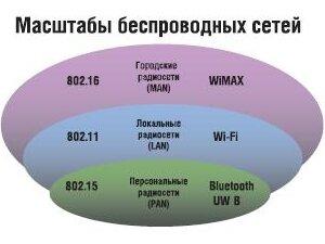 Масштабы беспроводных сетей
