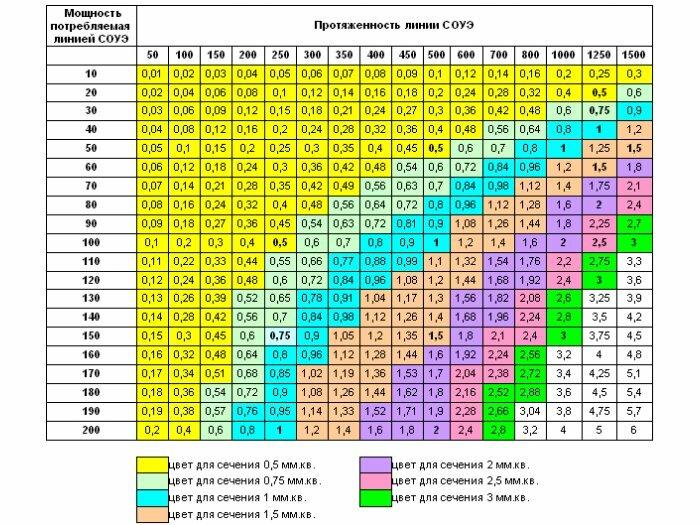 Таблица сечений кабеля в зависимости от его длины и напряжения сети